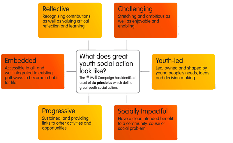 diagram listing out ysa attributes (available on this site under 'what is youth social action')